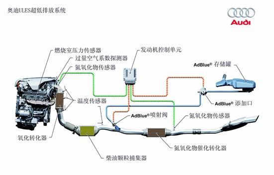 tdi—清洁柴油发动机