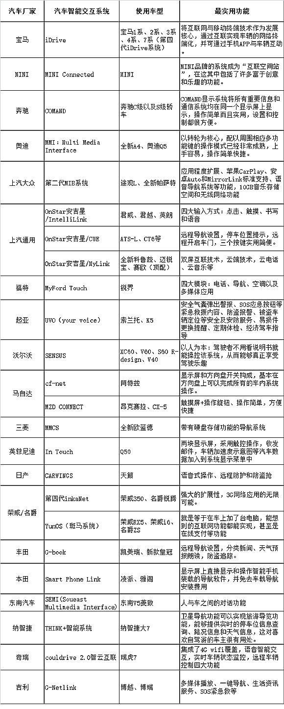 各汽车品牌智能交互系统一览表(东方网汽车频道制作)